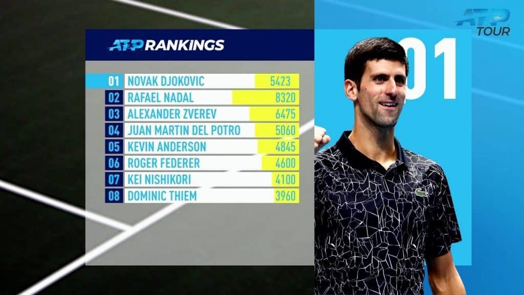 ATP Ranking, Novak Djokovic No.1